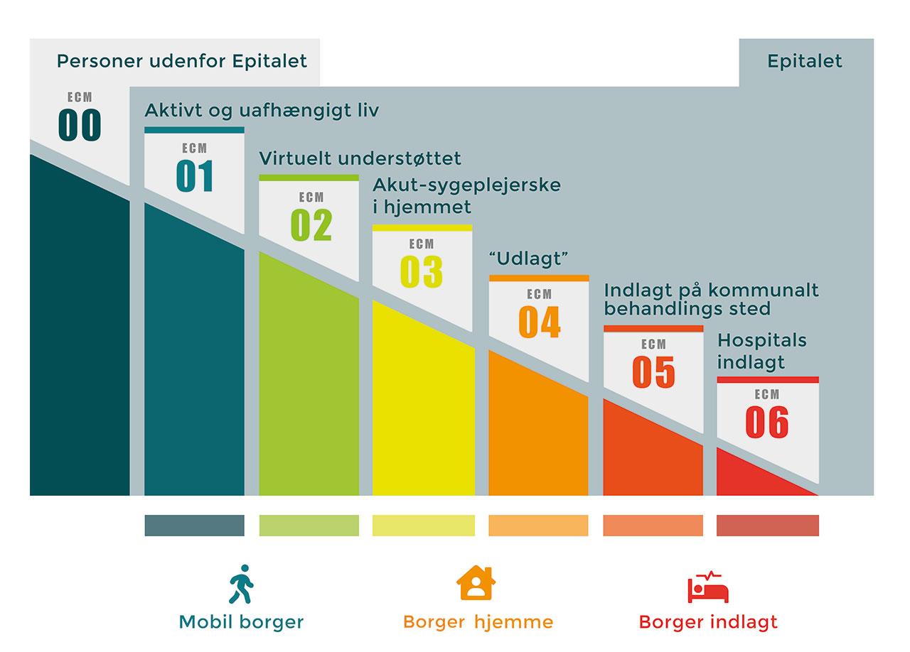 Epital Care Modellen (ECM)